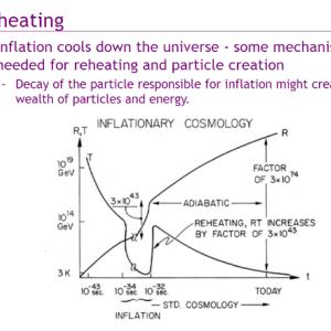 宇宙物理学  インフレーションの終了
