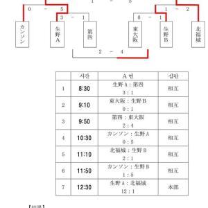 コマチュック大阪予選の結果 1 (優勝は?すべての結果はこちら)