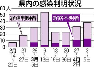 愛知県内「緊迫度、増している」 新型コロナ巡り