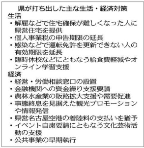 愛知県、失業者や文化芸術団体を支援