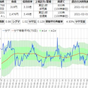 サヤ取りは好調!3月の合計損益率は32.49%