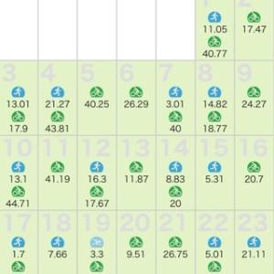トレーニング月間記録 2021年5月