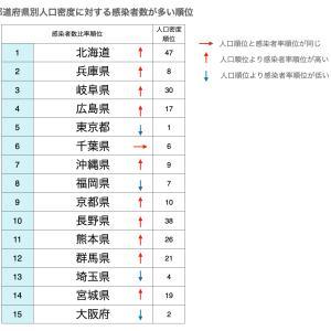 都道府県別にコロナ感染率を分析してみた