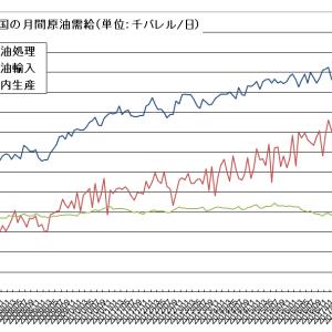 引き続き堅調な中国の原油輸入