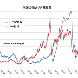 米国油井リグ稼働が2006年以来の低水準