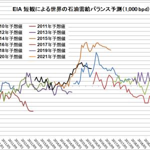 減産規模縮小見通しが原油相場の重石