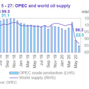 中国の原油輸入が前年比34%増