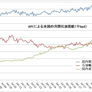 回復示す米中の石油需要