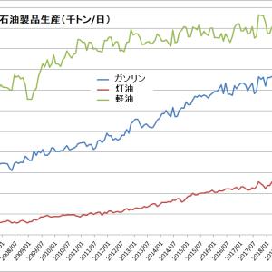 中国の軽油生産量が前年比2桁増