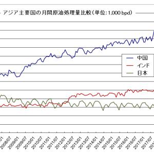 中国の原油輸入が更に過去最高を更新する見通し