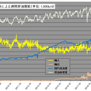 年初来最大の在庫減少でも上昇鈍い原油相場