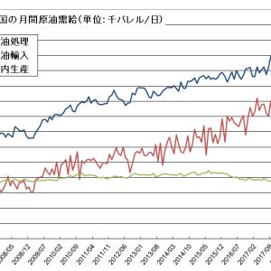 中国の原油輸入、3か月連続の前年比2桁増