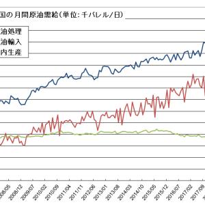 バーゲンハント終わり、中国の原油調達失速
