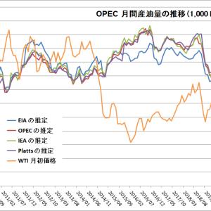 先行きの石油需給バランス見通しが悪化