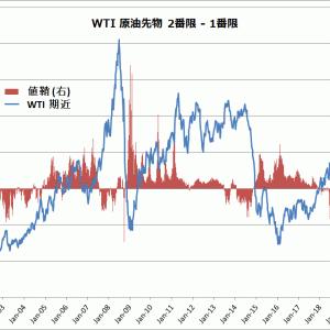 米国在庫増で原油上値重い