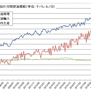 更なる上昇には無理がある原油相場