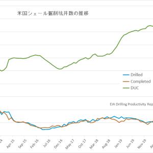 回復鈍い米国シェール オイル生産