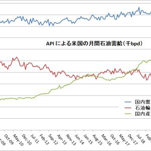 需要の回復ペースに追い付かない米国原油生産