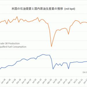 価格も需要も回復したのに低調な米国の原油生産
