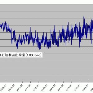 米国の石油製品需要が過去最高を更新
