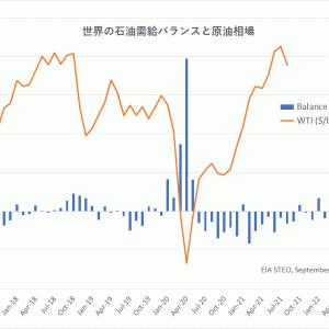 上昇相場はもう終わっている原油市場