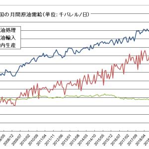 中国の原油処理が2か月連続の前年割れ
