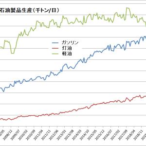 中国のジェット燃料需要に急ブレーキ