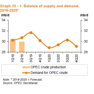 OPEC 減産で引き締まる世界の石油需要