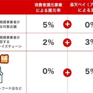 増税後お得にキャッシュレス決済を行う方法(3)楽天ペイ編