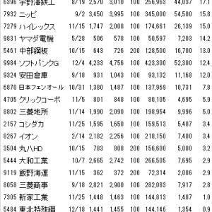 2019年の個別株の運用成績をまとめてみました