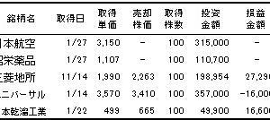 購入株(32)…JALと昭栄薬品を寄り成行で購入&売却色々