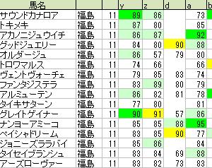 テレビユー福島賞