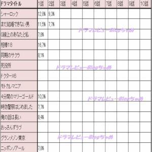 【2019年10月ドラマ 視聴率 最新版】