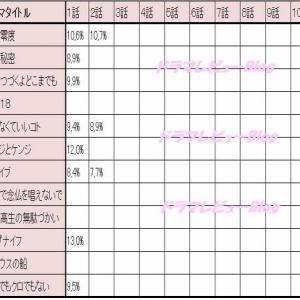 【2020年1月ドラマ 視聴率 最新版】