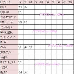 【2020年4月ドラマ 視聴率 最新版】