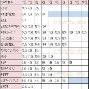 【2020年4月~ドラマ 視聴率 最新版】