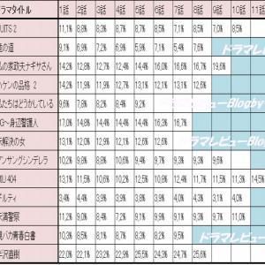 【2020年春、夏ドラマ 視聴率 最新版】