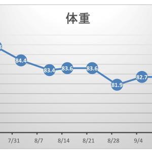 【pl⇒nt.】筋トレの効果をグラフ化する。断酒の週を見てみよう!(^^)!