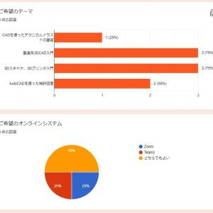 2月20日のセミナー アンケート結果