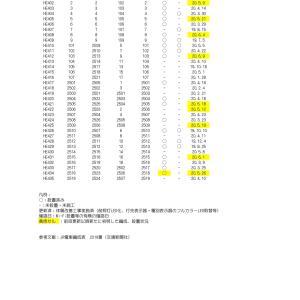 【2020.6.14更新】223系0番台・2500番台の車内Wi-Fi設置状況編成表