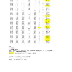 【2020.8.8更新】223系0番台・2500番台の車内Wi-Fi設置状況編成表