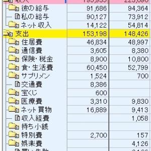 パート収入の家計簿11月分、前年度と比較