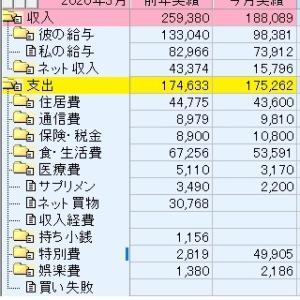 パート収入の家計簿3月分、前年度と比較