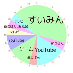 1日の円グラフ