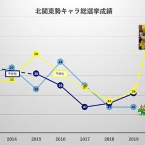 Jリーグマスコット総選挙2020 中間発表