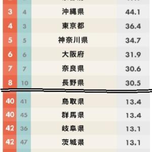 2020 都道府県 魅力度ランキング
