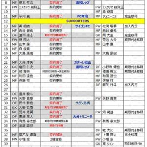 2021シーズン 栃木SC 背番号の決定