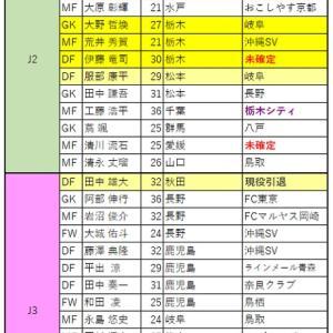 Jリーグ トライアウト2020