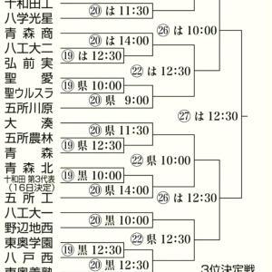 令和2年度秋季青森県高校野球大会