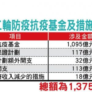 香港政府:1,375億香港ドルの資金投入/MTR運賃も20%安くなる...